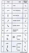 les huit traits